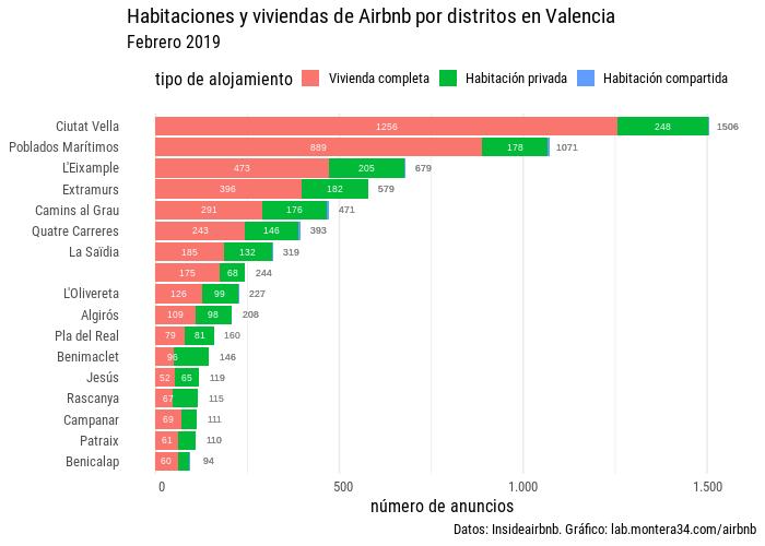 images/airbnb/hab-viv-barras-airbnb-distritos-valencia-201902a.png