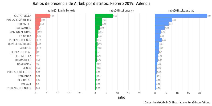 images/airbnb/ratios-airbnb-distritos-valencia-201902.png