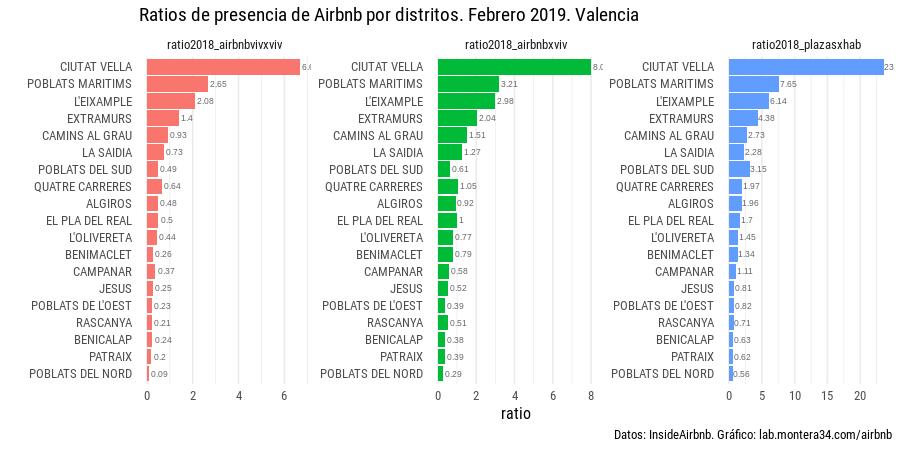 images/airbnb/ratios-airbnb-distritos-valencia-201902_b.png