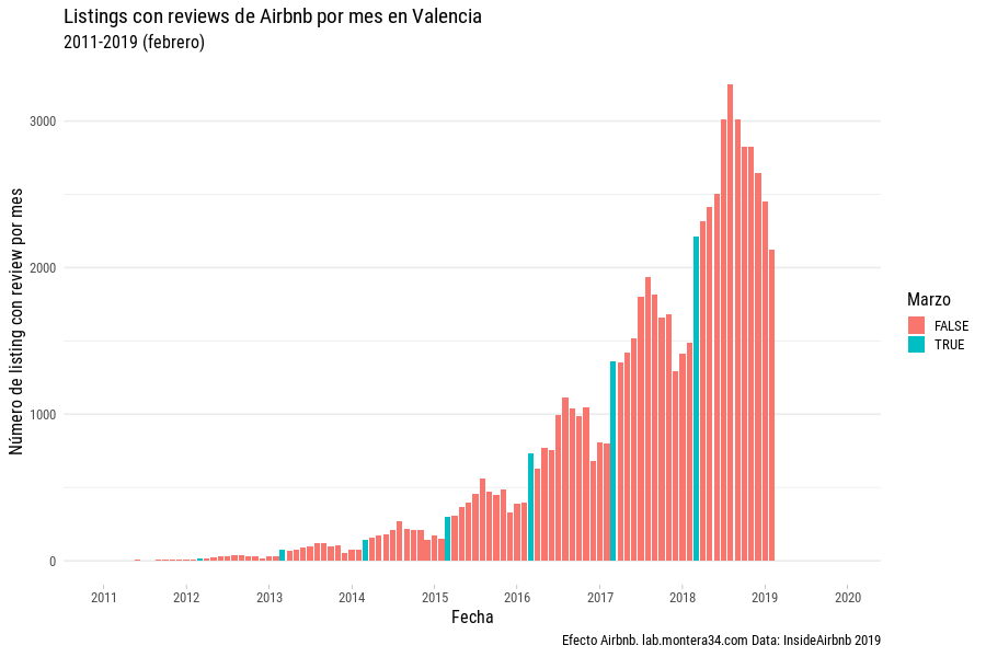 images/airbnb/reviews/airbnb-listings-insideairbnb-valencia-with-review-mes-2011-2018_marzo-marcado.png
