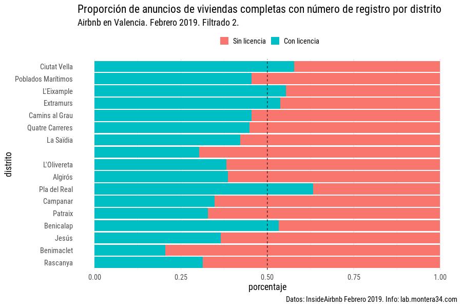 images/airbnb/registrados/anuncios-por-distrito-valencia-con-licencia-porcentaje-filtro2.png
