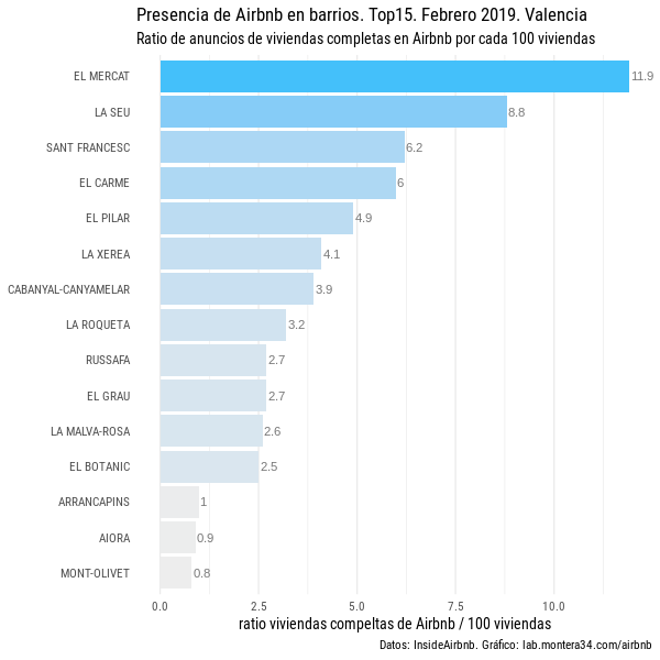 images/airbnb/ratio-airbnb-viviendas-completas-barrios-valencia-201902_top15-blues.png