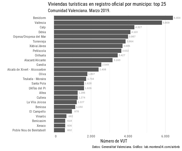 images/vut/vut-municipios-top25-comunidad-valenciana-201903.png